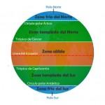 Como se llaman las zonas climaticas de la tierra