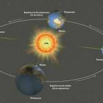 Como se llama la vuelta que da la tierra alrededor del sol