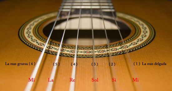 Como se llaman las cuerdas de la guitarra